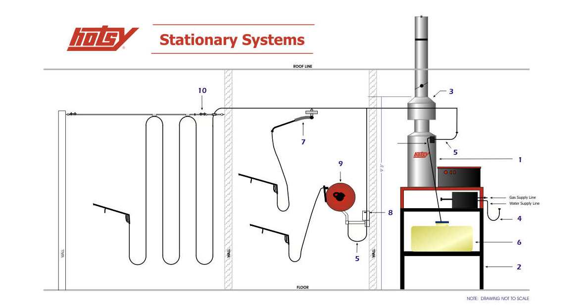 hotsy-stationary-system.jpg