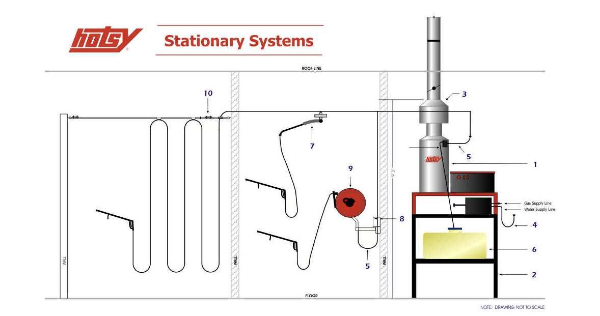 hotsy-stationary-system.jpg